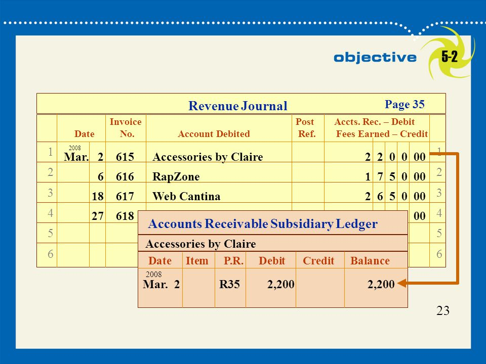 23 Revenue Journal Invoice Post Accts. Rec. – Debit Date No. Account Debited Ref. Fees Earned – Credit Page 35 123456123456 123456123456 6616RapZone1
