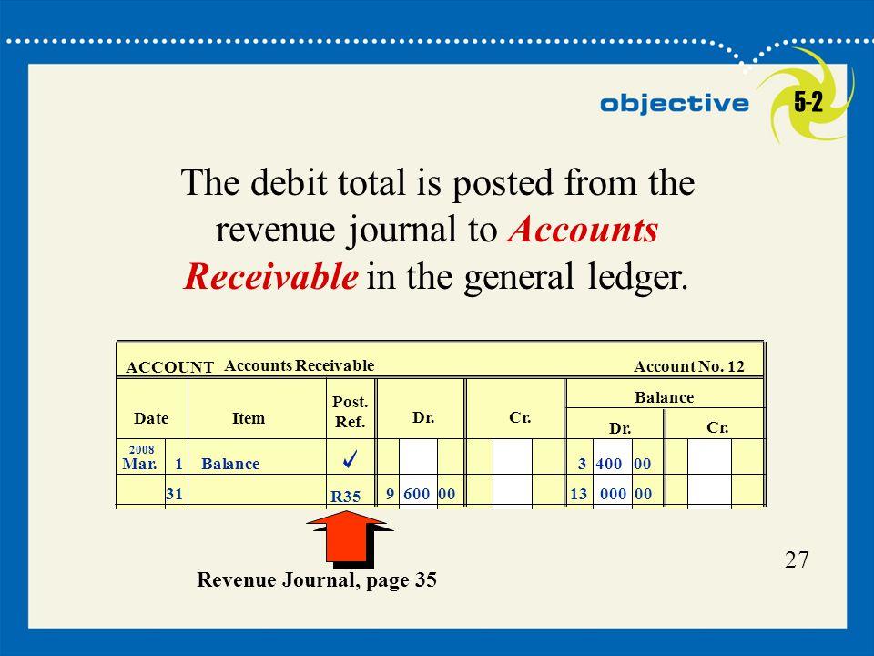 27 ACCOUNT Accounts Receivable Account No. 12 Balance Dr. Cr. Date Dr.Cr. Item Post. Ref. 2008 Mar.1Balance3 400 00 319 600 0013 000 00 R35 The debit