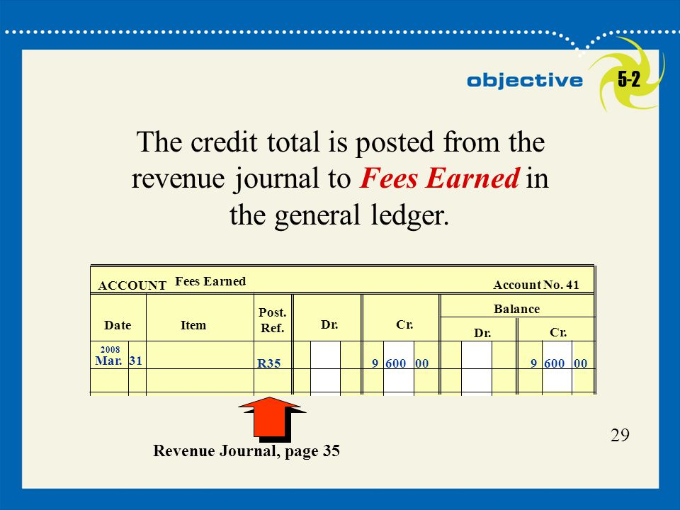 29 ACCOUNT Fees Earned Account No. 41 Balance Date Dr.Cr. Item Post. Ref. 2008 Mar.31 9 600 00R35 The credit total is posted from the revenue journal