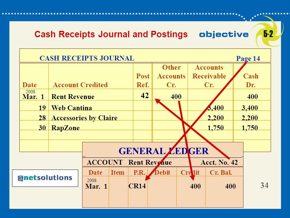 34 Mar. 1 Rent Revenue400 400 CASH RECEIPTS JOURNAL OtherAccounts PostAccounts ReceivableCash DateAccount Credited Ref.Cr.Cr.Dr. Page 14 2008 19 Web C