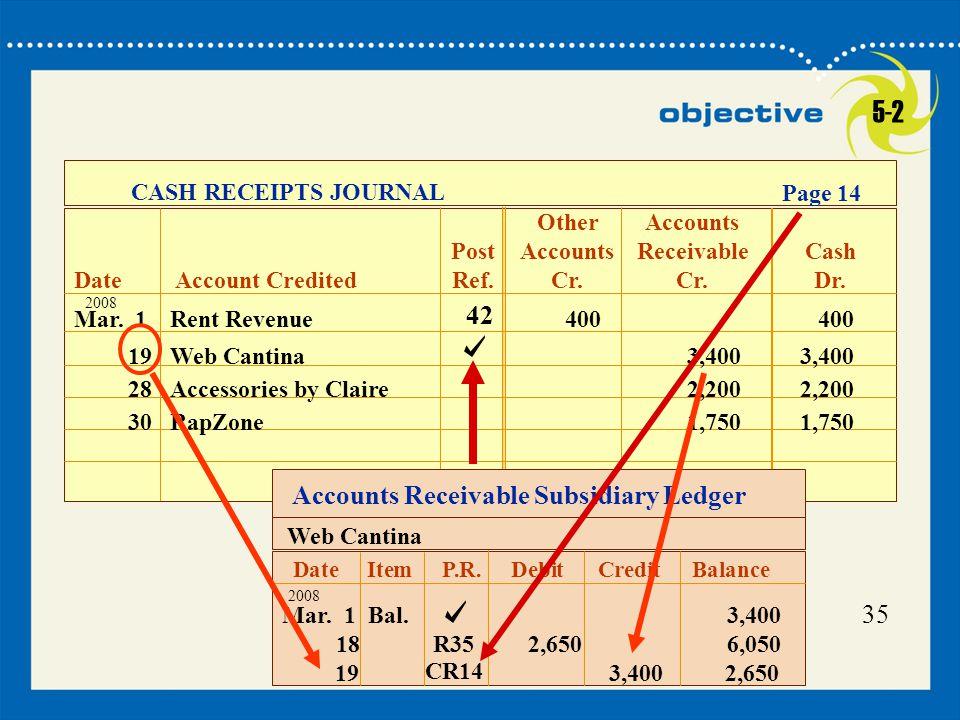 35 Date Item P.R. Debit CreditBalance Web Cantina Mar. 1 Bal.3,400 18R352,6506,050 2008 3,400 2,65019 Mar. 1 Rent Revenue400 400 CASH RECEIPTS JOURNAL