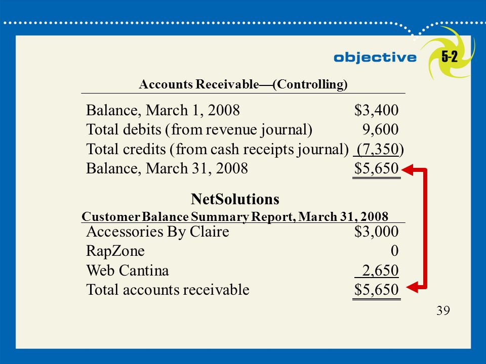 39 Accounts Receivable—(Controlling) Balance, March 1, 2008$3,400 Total debits (from revenue journal)9,600 Total credits (from cash receipts journal)