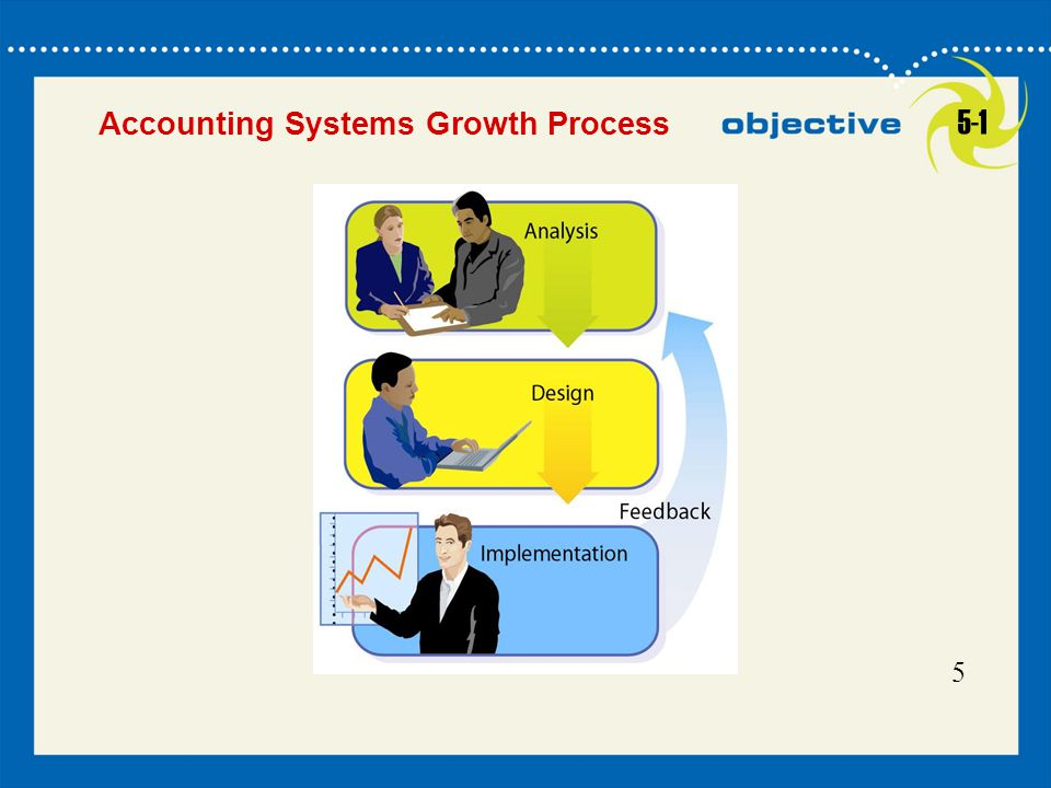 55 Accounting Systems Growth Process