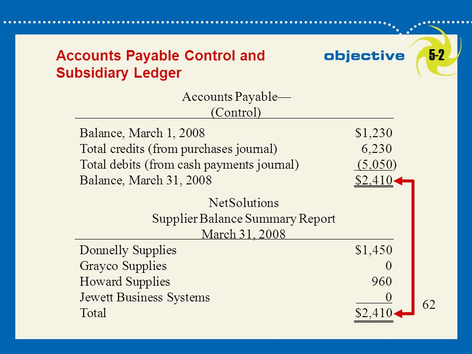 62 Accounts Payable Control and Subsidiary Ledger Accounts Payable— (Control) Balance, March 1, 2008$1,230 Total credits (from purchases journal)6,230