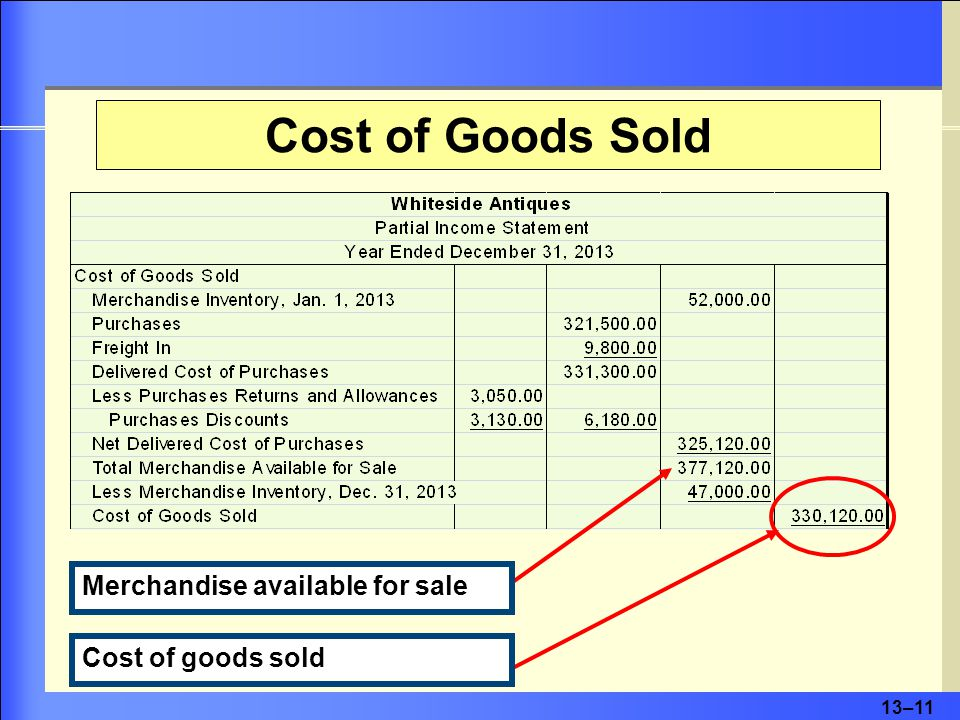 13–11 Cost of Goods Sold Merchandise available for sale Cost of goods sold