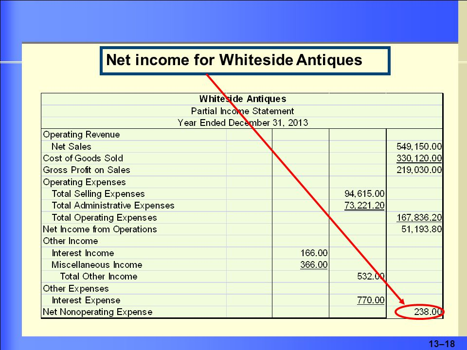 13–18 Net income for Whiteside Antiques