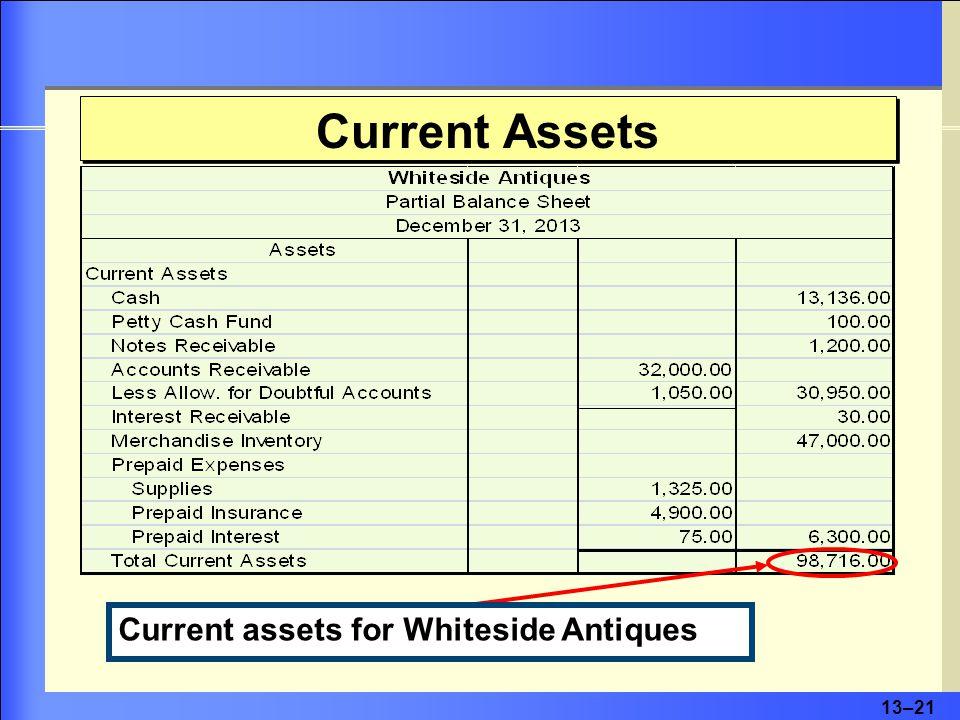 13–21 Current Assets Current assets for Whiteside Antiques