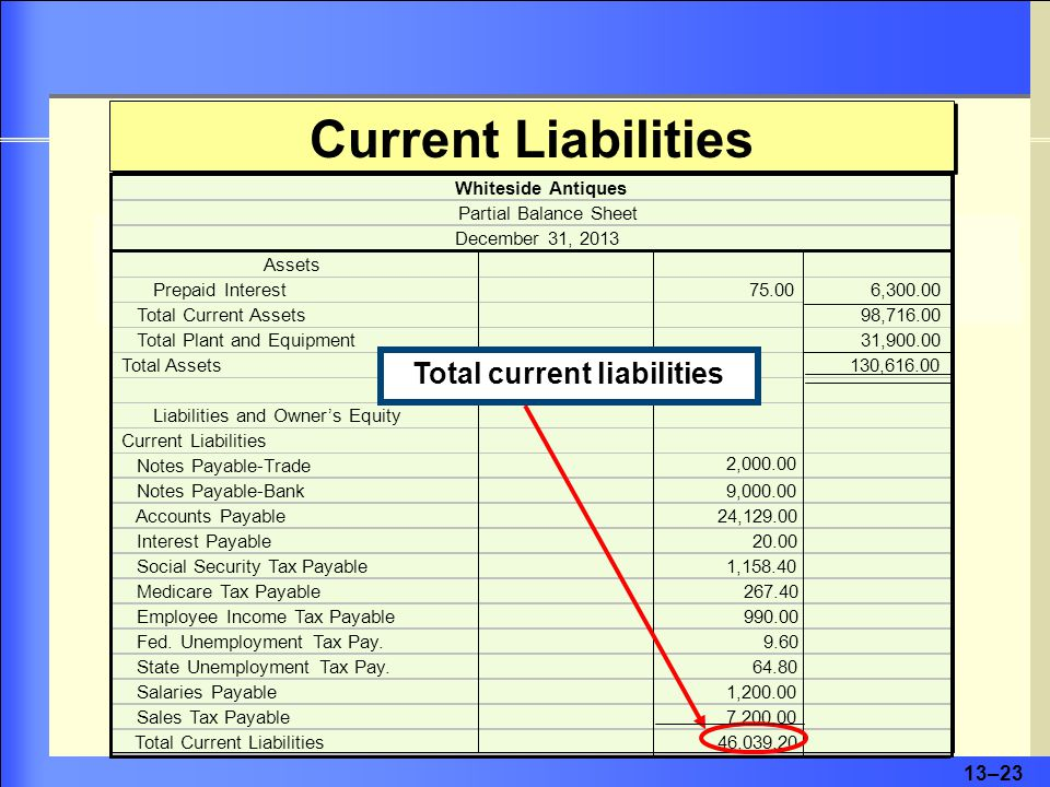 13–23 Current Liabilities Assets Prepaid Interest75.006,300.00 Total Current Assets 98,716.00 Total Plant and Equipment31,900.00 Total Assets130,616.00 Liabilities and Owner's Equity Current Liabilities Notes Payable-Trade 2,000.00 Notes Payable-Bank9,000.00 Accounts Payable24,129.00 Interest Payable20.00 Social Security Tax Payable1,158.40 Medicare Tax Payable267.40 Employee Income Tax Payable990.00 Fed.