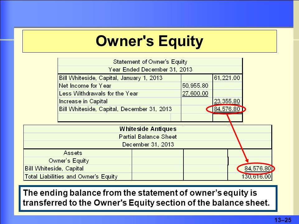 13–25 Owner s Equity The ending balance from the statement of owner's equity is transferred to the Owner s Equity section of the balance sheet.