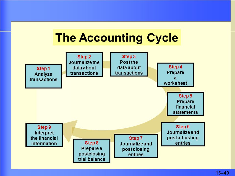 13–40 The Accounting Cycle Step 1 Analyze transactions Step 2 Journalize the data about transactions Step 3 Post the data about transactions Step 4 Prepare a worksheet Step 5 Prepare financial statements Step 6 Journalize and post adjusting entries Step 7 Journalize and post closing entries Step 8 Prepare a postclosing trial balance Step 9 Interpret the financial information Step 8 Prepare a postclosing trial balance Step 5 Prepare financial statements Step 4 Prepare a worksheet Step 3 Post the data about transactions Step 2 Journalize the data about transactions Step 1 Analyze transactions Step 6 Journalize and post adjusting entries Step 7 Journalize and post closing entries