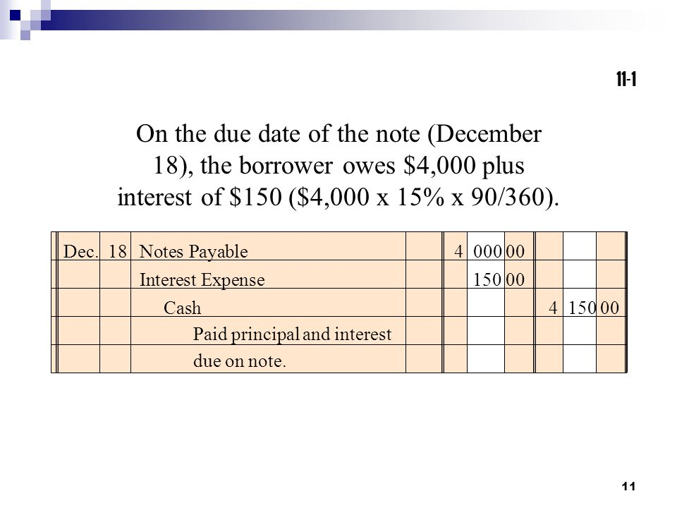 11 On the due date of the note (December 18), the borrower owes $4,000 plus interest of $150 ($4,000 x 15% x 90/360). Dec. 18Notes Payable4 000 00 Cas