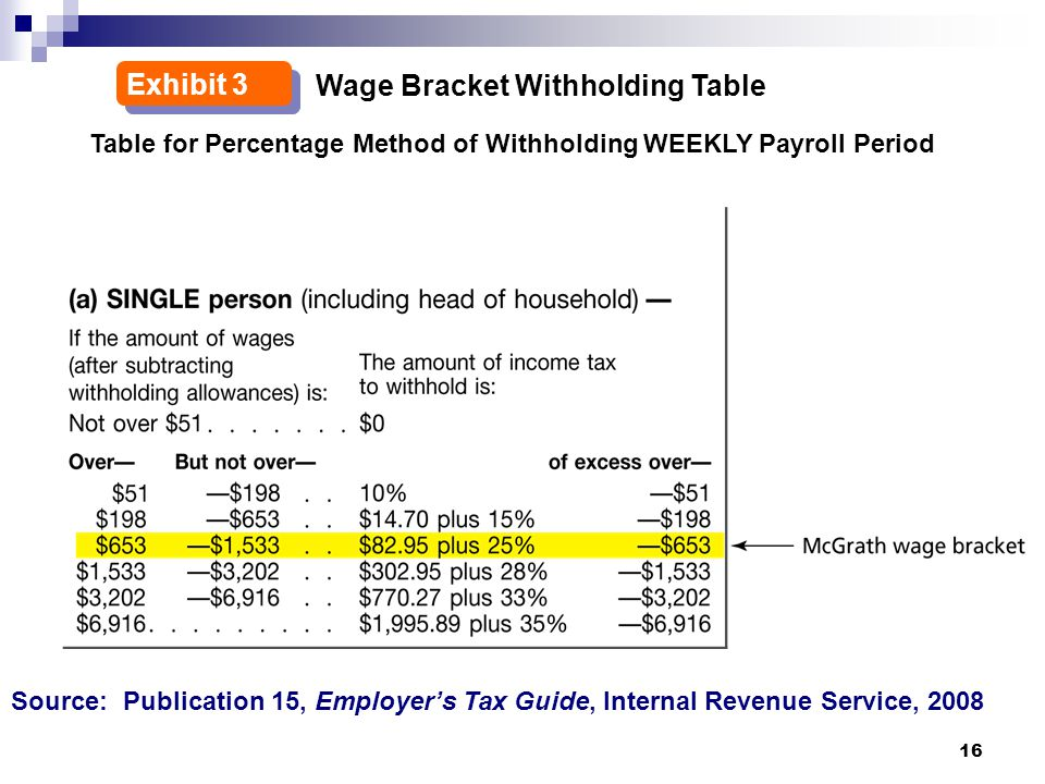 16 2 Wage Bracket Withholding Table Exhibit 3 Table for Percentage Method of Withholding WEEKLY Payroll Period Source: Publication 15, Employer's Tax