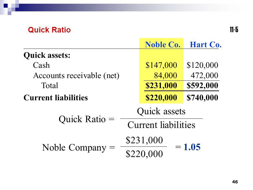 46 11-5 Quick Ratio Quick assets Current liabilities Quick Ratio = Quick assets: Cash$147,000$120,000 Accounts receivable (net)84,000472,000 Total$231,000$592,000 Current liabilities$220,000$740,000 Noble Co.Hart Co.
