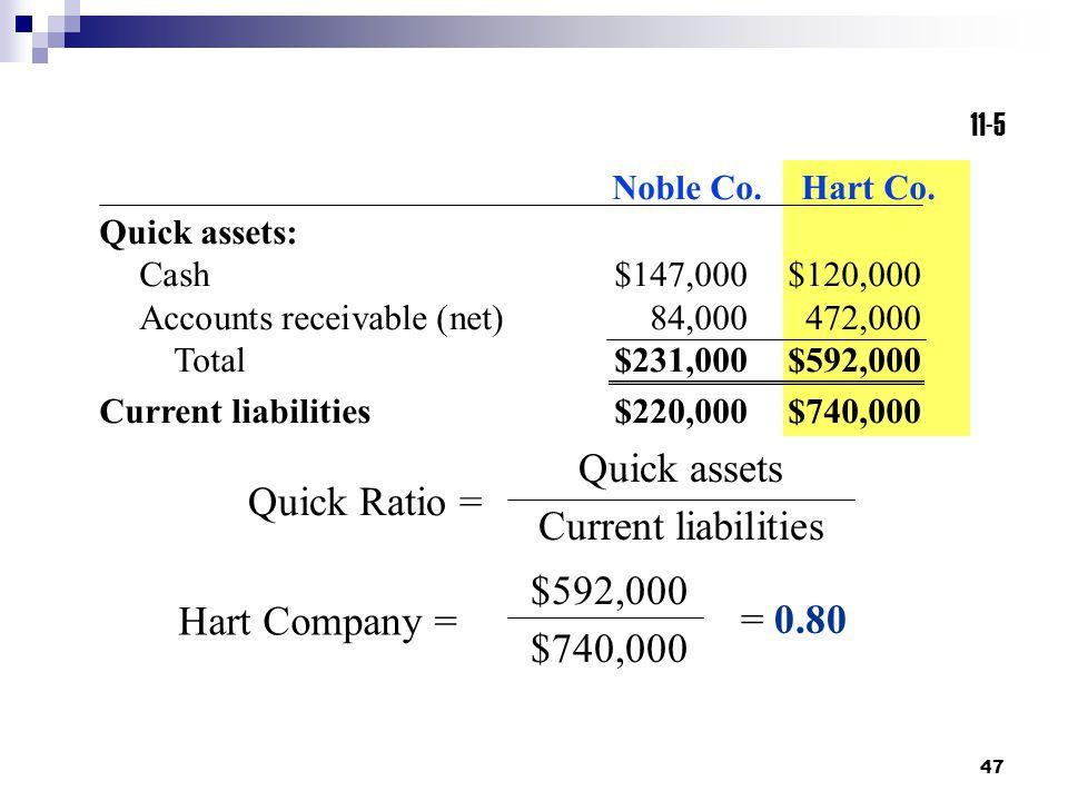47 11-5 Quick assets Current liabilities Quick Ratio = Quick assets: Cash$147,000$120,000 Accounts receivable (net)84,000472,000 Total$231,000$592,000 Current liabilities$220,000$740,000 Noble Co.Hart Co.