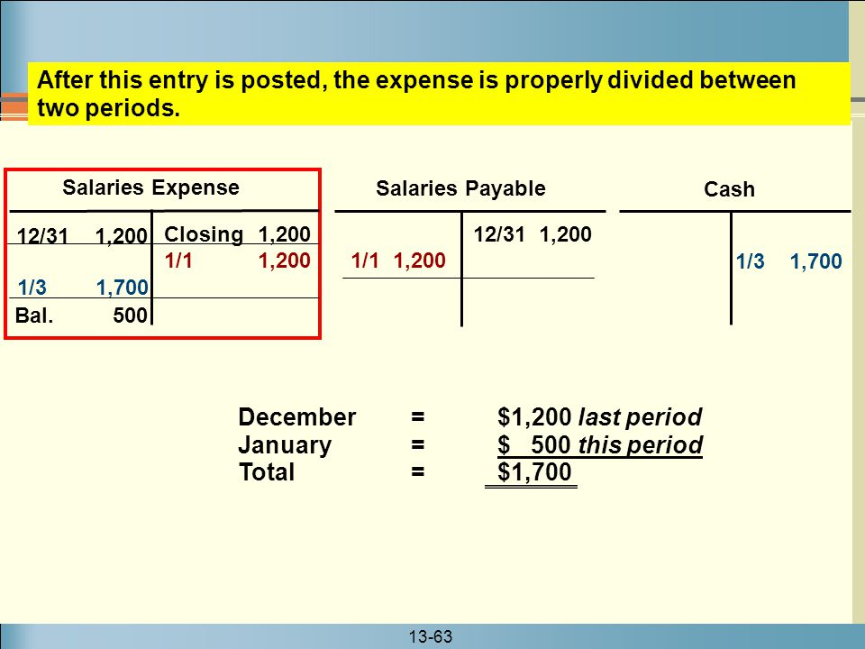 13-63 Salaries Expense Salaries Payable 12/31 1,200 1/1 1,200 Closing 1,200 1/1 1,200 Cash 1/3 1,700 After this entry is posted, the expense is proper
