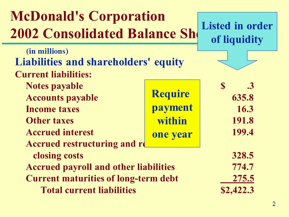 2 Liabilities and shareholders equity Current liabilities: Notes payable $.3 Accounts payable635.8 Income taxes 16.3 Other taxes191.8 Accrued interest199.4 Accrued restructuring and restaurant closing costs328.5 Accrued payroll and other liabilities774.7 Current maturities of long-term debt 275.5 Total current liabilities $2,422.3 McDonald s Corporation 2002 Consolidated Balance Sheet (partial) (in millions) Require payment within one year Listed in order of liquidity