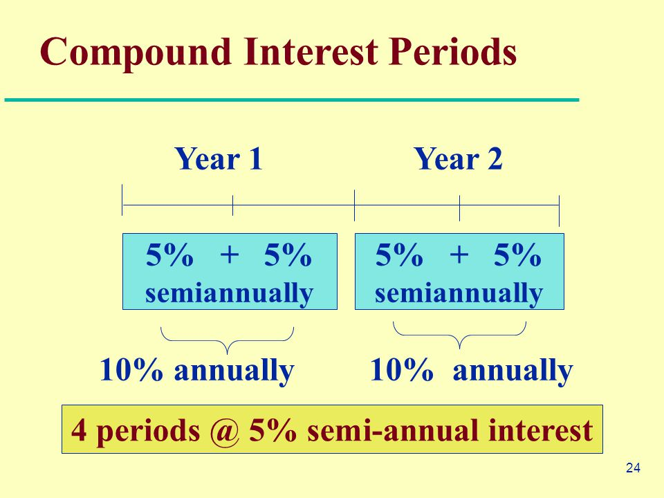 24 Compound Interest Periods Year 1Year 2 10% annually 5% + 5% semiannually 5% + 5% semiannually 4 periods @ 5% semi-annual interest