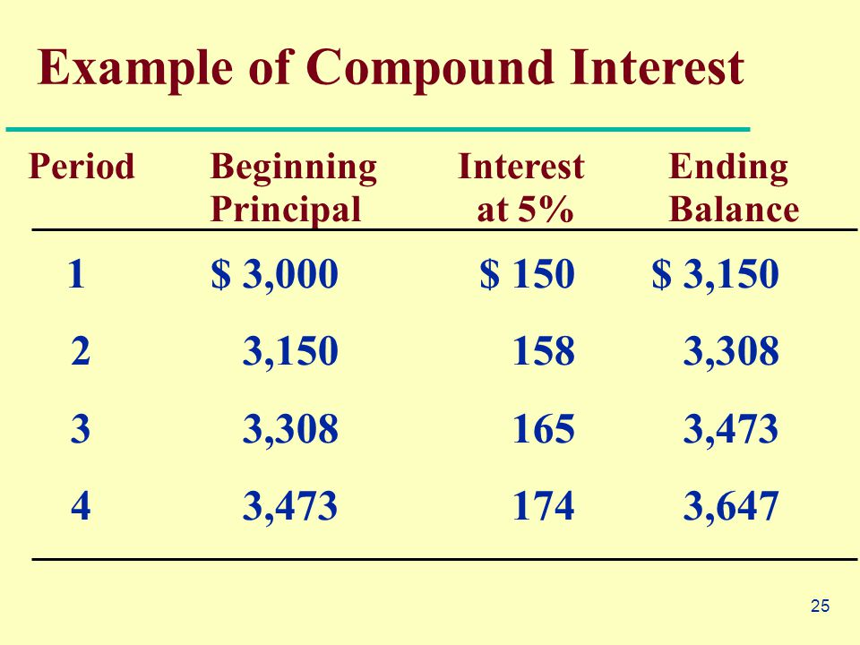 25 Example of Compound Interest Period BeginningInterest Ending Principal at 5% Balance 1 $ 3,000 $ 150 $ 3,150 2 3,150 158 3,308 3 3,308 165 3,473 4 3,473 174 3,647