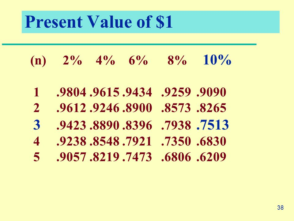 38 Present Value of $1 (n) 2% 4% 6% 8% 10% 1.9804.9615.9434.9259.9090 2.9612.9246.8900.8573.8265 3.9423.8890.8396.7938.7513 4.9238.8548.7921.7350.6830 5.9057.8219.7473.6806.6209
