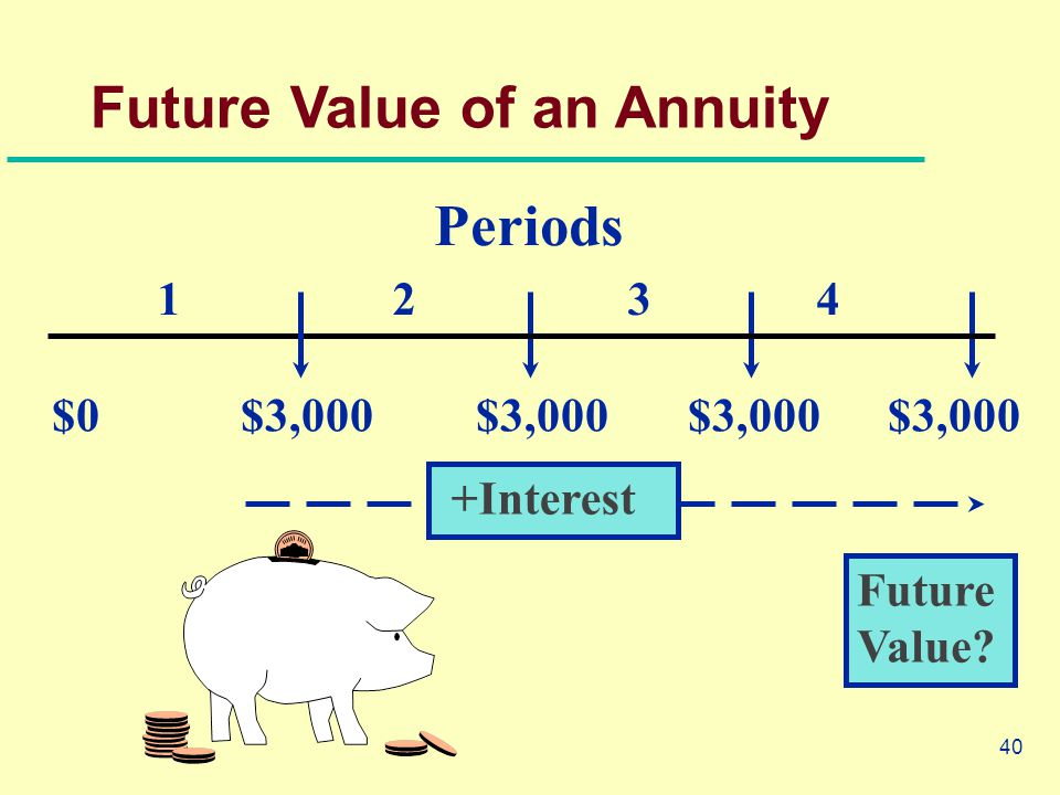40 Periods Future Value? +Interest Future Value of an Annuity 1 2 3 4 $0 $3,000$3,000$3,000 $3,000
