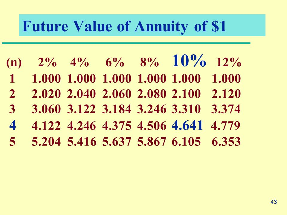 43 Future Value of Annuity of $1 (n) 2% 4% 6% 8% 10% 12% 1 1.000 1.000 1.000 1.000 1.000 1.000 22.020 2.040 2.060 2.080 2.100 2.120 3 3.060 3.122 3.184 3.246 3.310 3.374 4 4.122 4.246 4.375 4.506 4.641 4.779 55.204 5.416 5.637 5.867 6.105 6.353