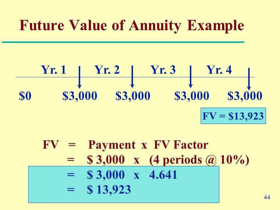 44 FV = Payment x FV Factor = $ 3,000 x (4 periods @ 10%) = $ 3,000 x 4.641 = $ 13,923 $0 $3,000 $3,000 $3,000 $3,000 Yr. 1Yr. 2Yr. 3Yr. 4 FV = $13,92