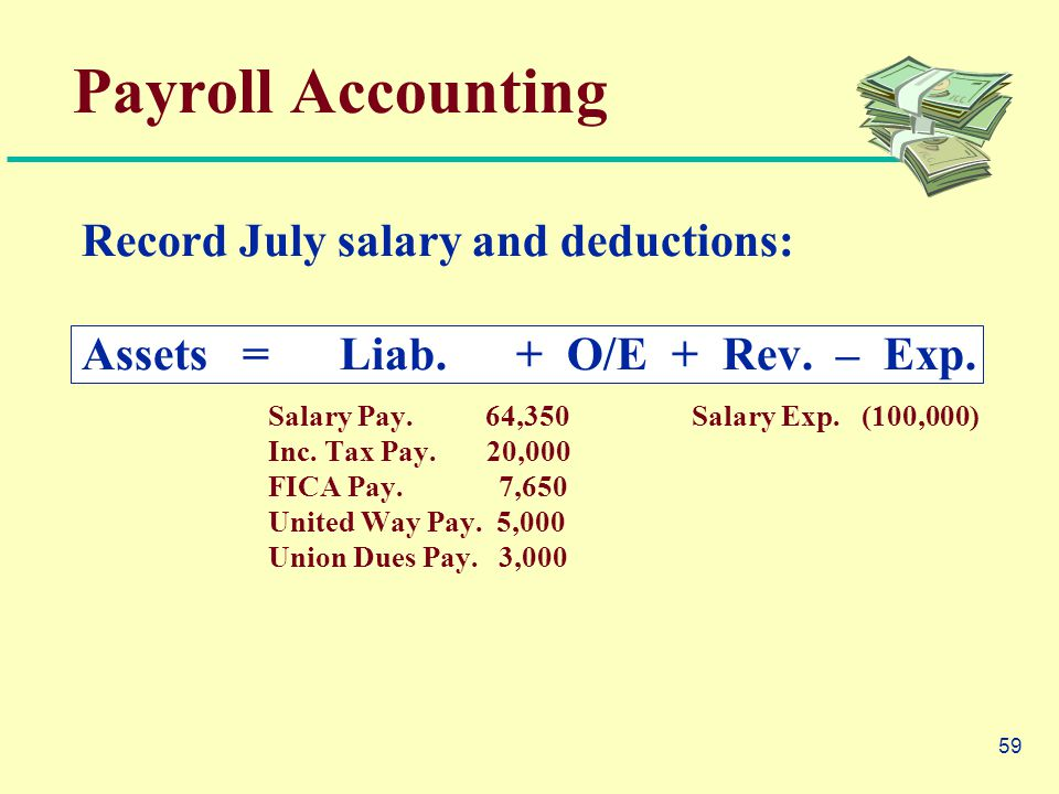 59 Payroll Accounting Record July salary and deductions: Assets = Liab.