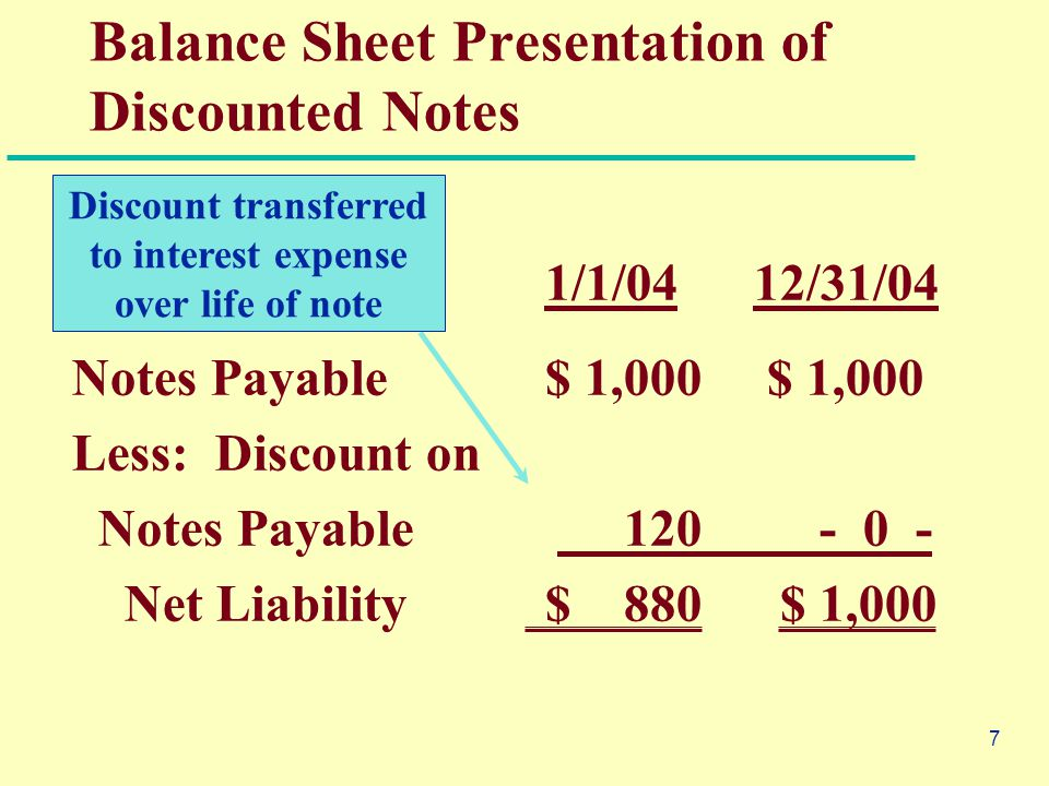 7 1/1/0412/31/04 Notes Payable$ 1,000 $ 1,000 Less: Discount on Notes Payable 120 - 0 - Net Liability$ 880 $ 1,000 Balance Sheet Presentation of Discounted Notes Discount transferred to interest expense over life of note