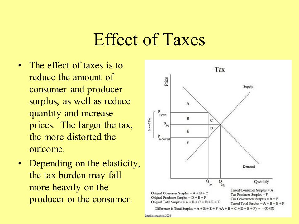 Effect of Taxes The effect of taxes is to reduce the amount of consumer and producer surplus, as well as reduce quantity and increase prices. The larg