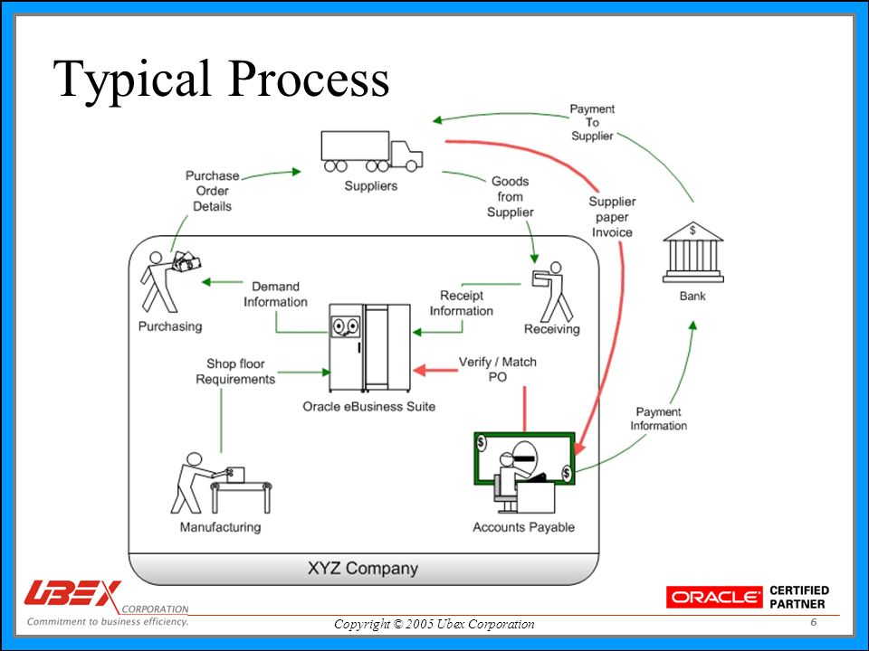 Copyright © 2005 Ubex Corporation 6 Typical Process