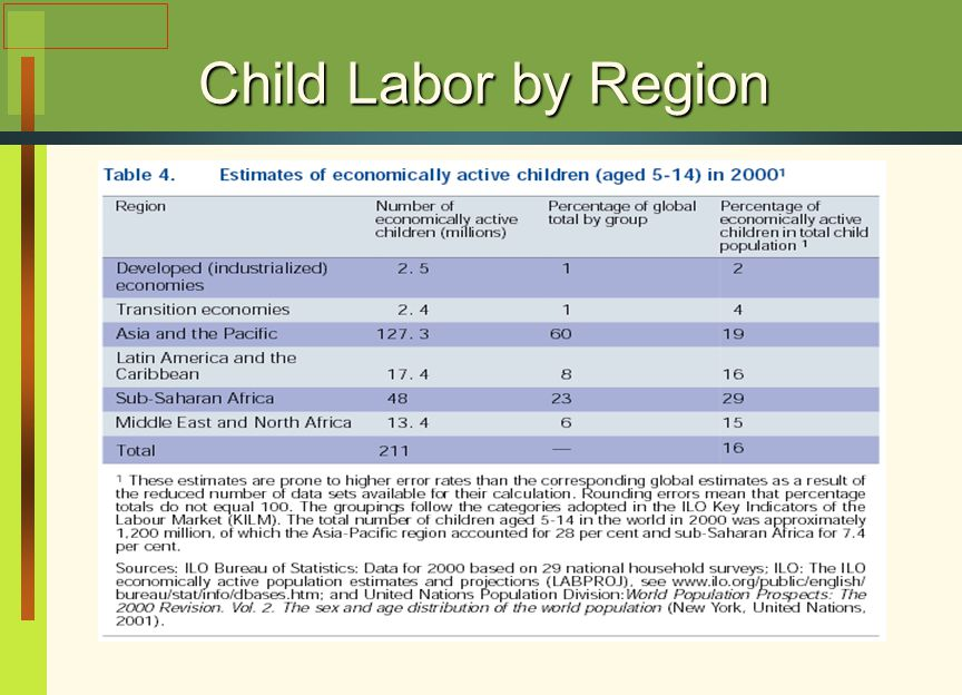 Child Labor by Region