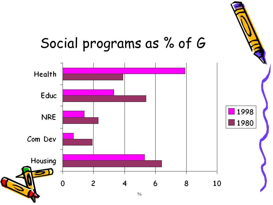 Social programs as % of G
