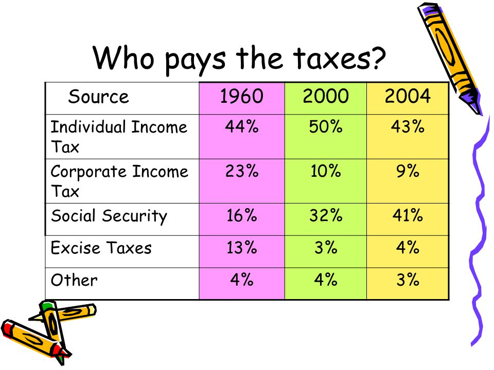 Who pays the taxes.