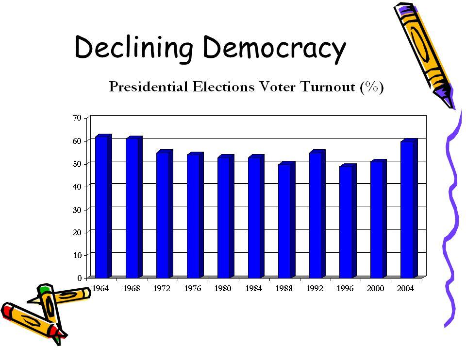 Declining Democracy