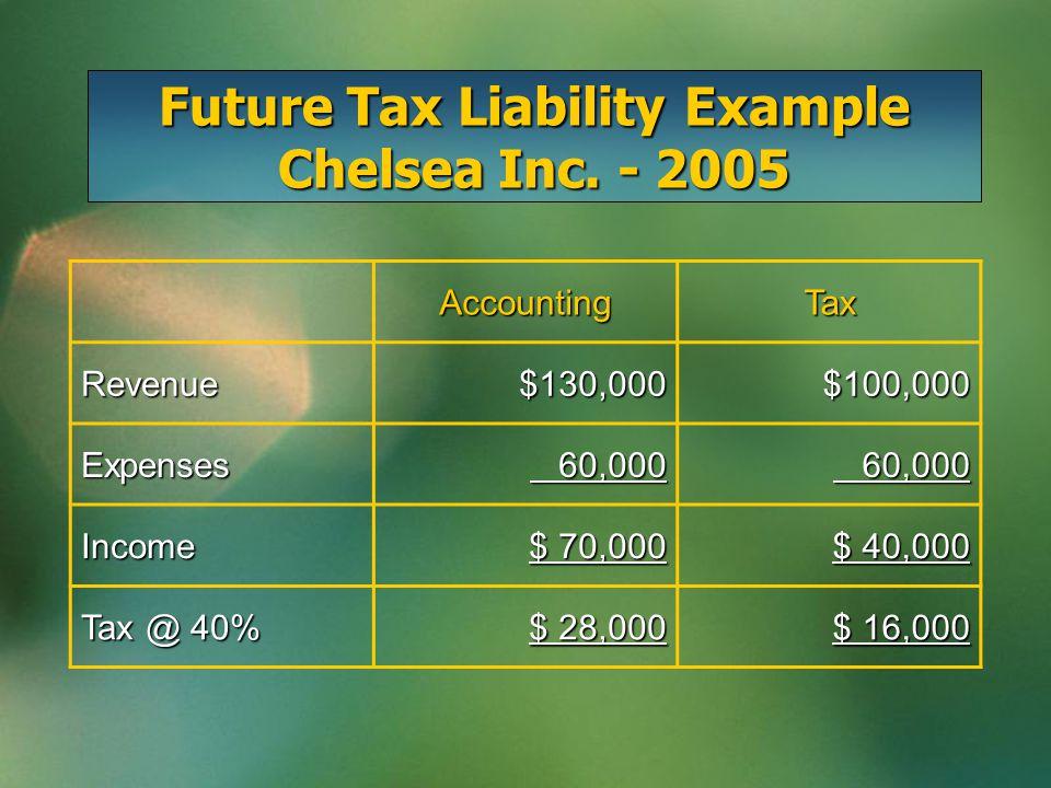 Future Tax Liability Example Chelsea Inc.