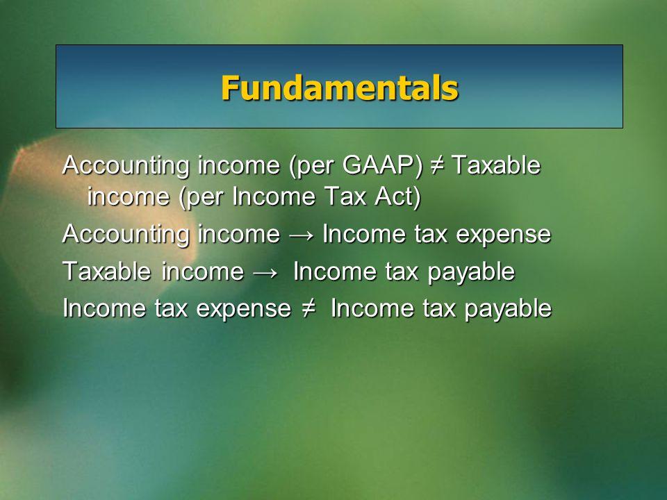 Fundamentals Accounting income (per GAAP) ≠ Taxable income (per Income Tax Act) Accounting income → Income tax expense Taxable income → Income tax payable Income tax expense ≠ Income tax payable