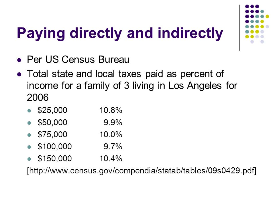 Paying directly and indirectly Per US Census Bureau Total state and local taxes paid as percent of income for a family of 3 living in Los Angeles for 2006 $25,00010.8% $50,000 9.9% $75,00010.0% $100,000 9.7% $150,00010.4% [http://www.census.gov/compendia/statab/tables/09s0429.pdf]