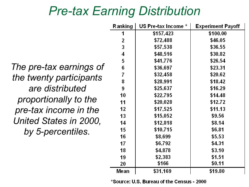 Pre-tax Earning Distribution The pre-tax earnings of the twenty participants are distributed proportionally to the pre-tax income in the United States in 2000, by 5-percentiles.