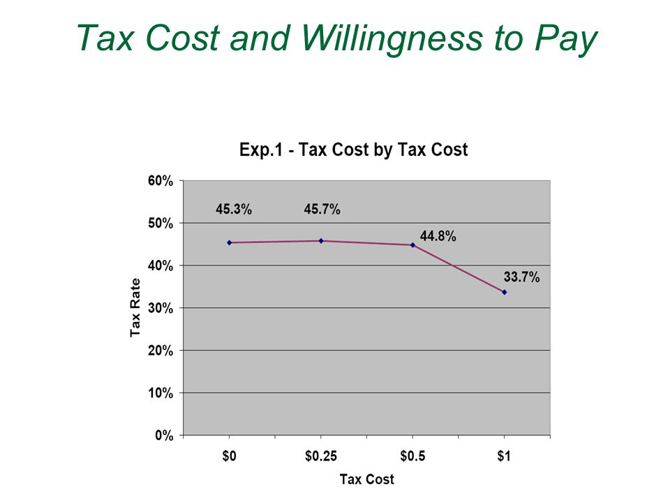 Tax Cost and Willingness to Pay