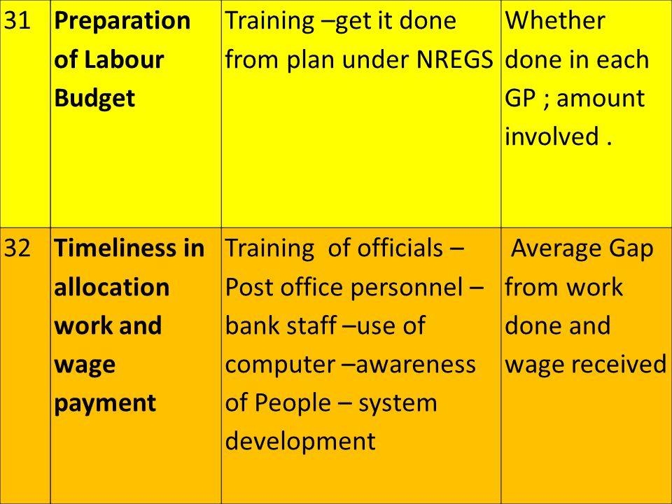 Preparation of Labour Budget Training –get it done from plan under NREGS Whether done in each GP ; amount involved.