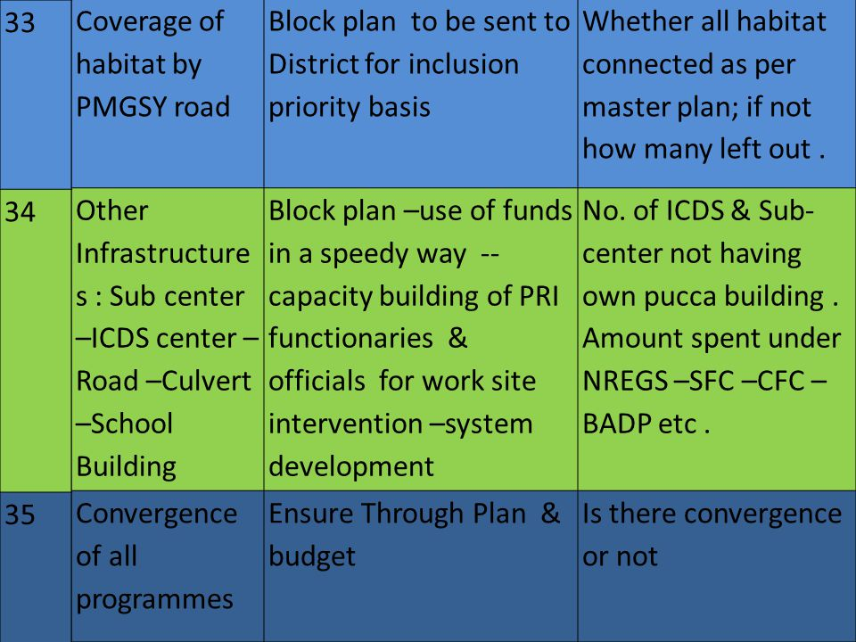 Coverage of habitat by PMGSY road Block plan to be sent to District for inclusion priority basis Whether all habitat connected as per master plan; if not how many left out.
