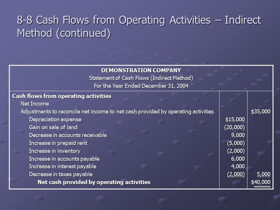 8-8 Cash Flows from Operating Activities – Indirect Method (continued) DEMONSTRATION COMPANY Statement of Cash Flows (Indirect Method) For the Year En