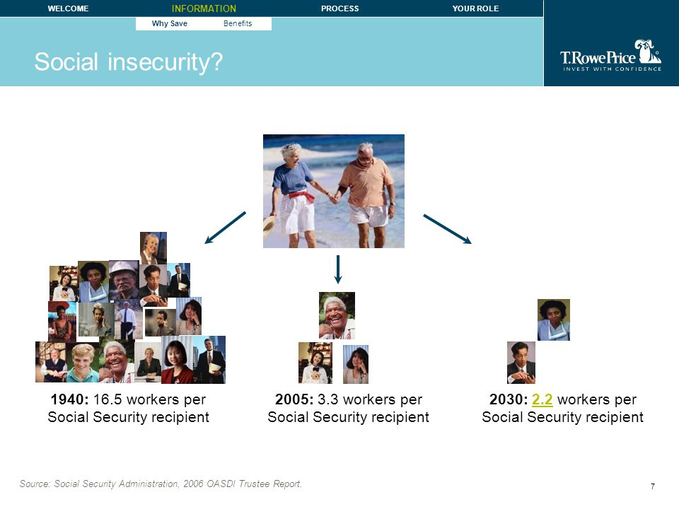 8 WELCOME INFORMATION PROCESSYOUR ROLE Why SaveBenefits Social insecurity.
