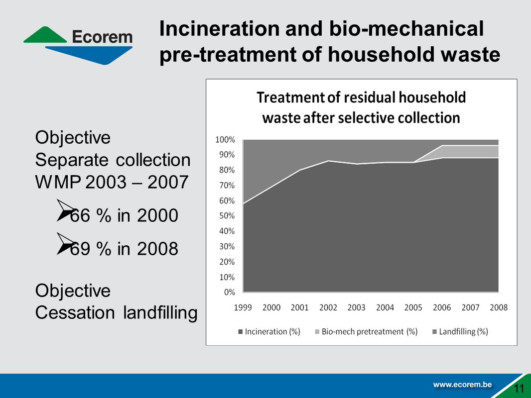 Incineration and bio-mechanical pre-treatment of household waste Objective Separate collection WMP 2003 – 2007  66 % in 2000  69 % in 2008 Objective Cessation landfilling 11