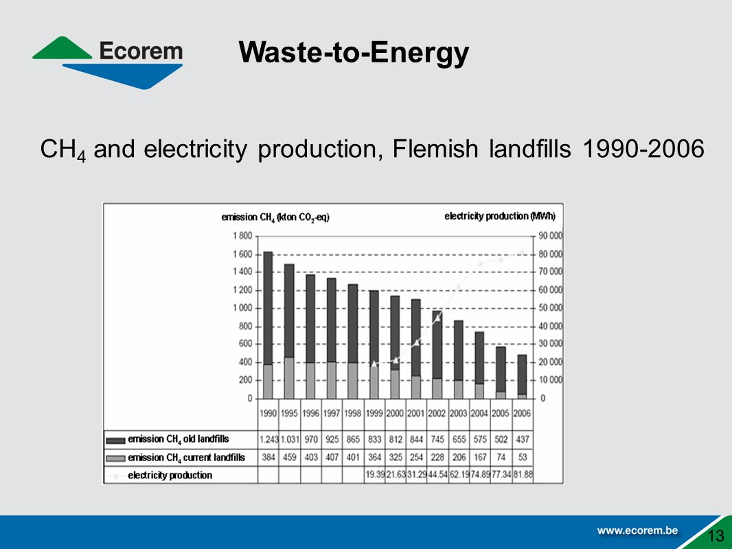 Waste-to-Energy CH 4 and electricity production, Flemish landfills 1990-2006 13
