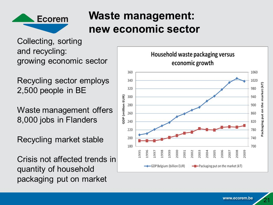 21 Collecting, sorting and recycling: growing economic sector Recycling sector employs 2,500 people in BE Waste management offers 8,000 jobs in Flanders Recycling market stable Crisis not affected trends in quantity of household packaging put on market Waste management: new economic sector