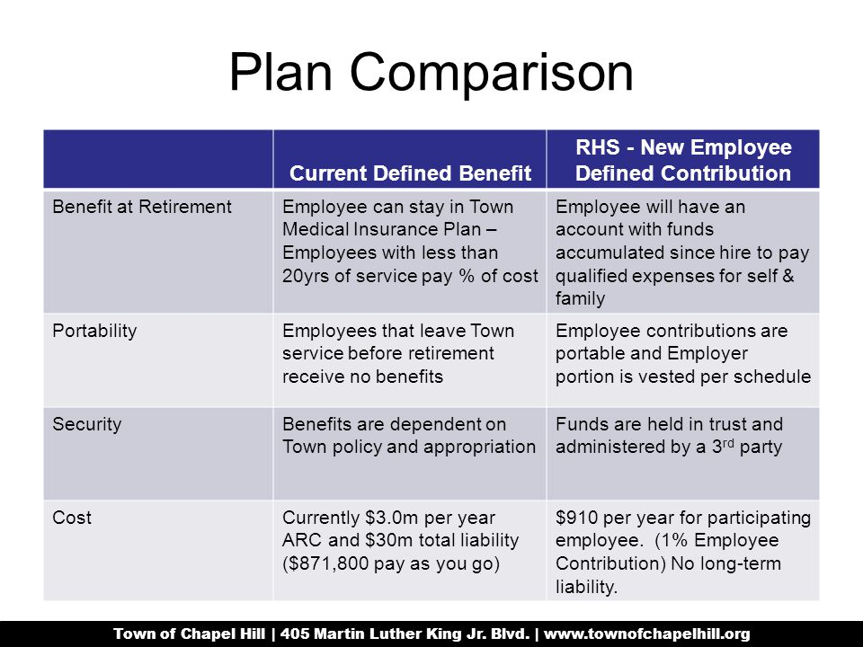 Plan Comparison Current Defined Benefit RHS - New Employee Defined Contribution Benefit at RetirementEmployee can stay in Town Medical Insurance Plan – Employees with less than 20yrs of service pay % of cost Employee will have an account with funds accumulated since hire to pay qualified expenses for self & family PortabilityEmployees that leave Town service before retirement receive no benefits Employee contributions are portable and Employer portion is vested per schedule SecurityBenefits are dependent on Town policy and appropriation Funds are held in trust and administered by a 3 rd party CostCurrently $3.0m per year ARC and $30m total liability ($871,800 pay as you go) $910 per year for participating employee.