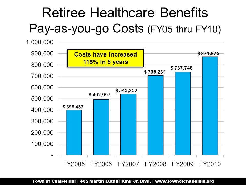 Retiree Healthcare Benefits Pay-as-you-go Costs (FY05 thru FY10) Town of Chapel Hill | 405 Martin Luther King Jr.