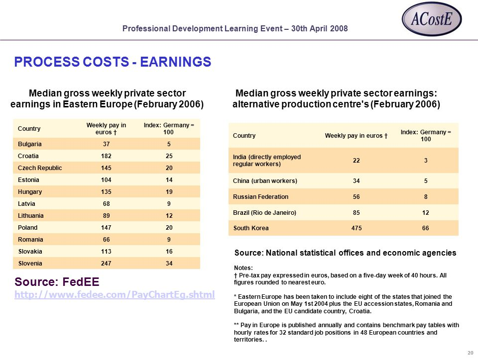 Professional Development Learning Event – 30th April 2008 Median gross weekly private sector earnings in Eastern Europe (February 2006) Country Weekly pay in euros † Index: Germany = 100 Bulgaria375 Croatia18225 Czech Republic14520 Estonia10414 Hungary13519 Latvia689 Lithuania8912 Poland14720 Romania669 Slovakia11316 Slovenia24734 Source: FedEE http://www.fedee.com/PayChartEg.shtml Median gross weekly private sector earnings: alternative production centre s (February 2006) CountryWeekly pay in euros † Index: Germany = 100 India (directly employed regular workers) 223 China (urban workers)345 Russian Federation568 Brazil (Rio de Janeiro)8512 South Korea47566 Source: National statistical offices and economic agencies Notes: † Pre-tax pay expressed in euros, based on a five-day week of 40 hours.