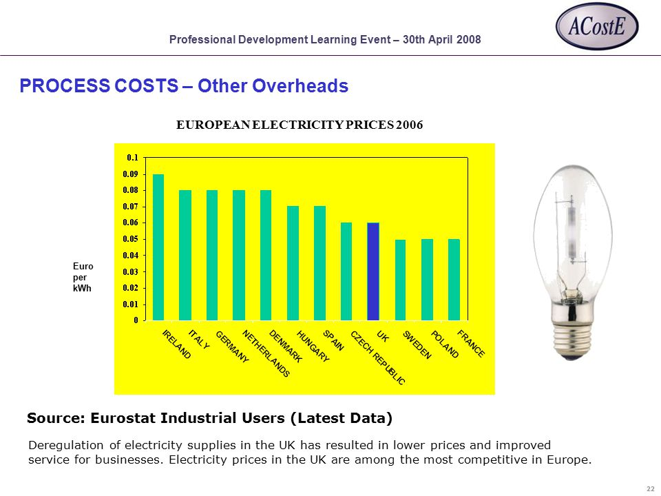 Professional Development Learning Event – 30th April 2008 EUROPEAN ELECTRICITY PRICES 2006 Source: Eurostat Industrial Users (Latest Data) Deregulation of electricity supplies in the UK has resulted in lower prices and improved service for businesses.
